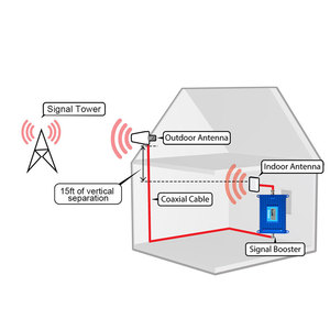 Image 5 - Lintratek 70dB Ad Alto Guadagno 4G LTE B3 FDD 1800MHz Cellulare Ripetitore Del Segnale 4G Internet Cellulare Amplificatore di Ripetitore Del Ripetitore antenna Set S6