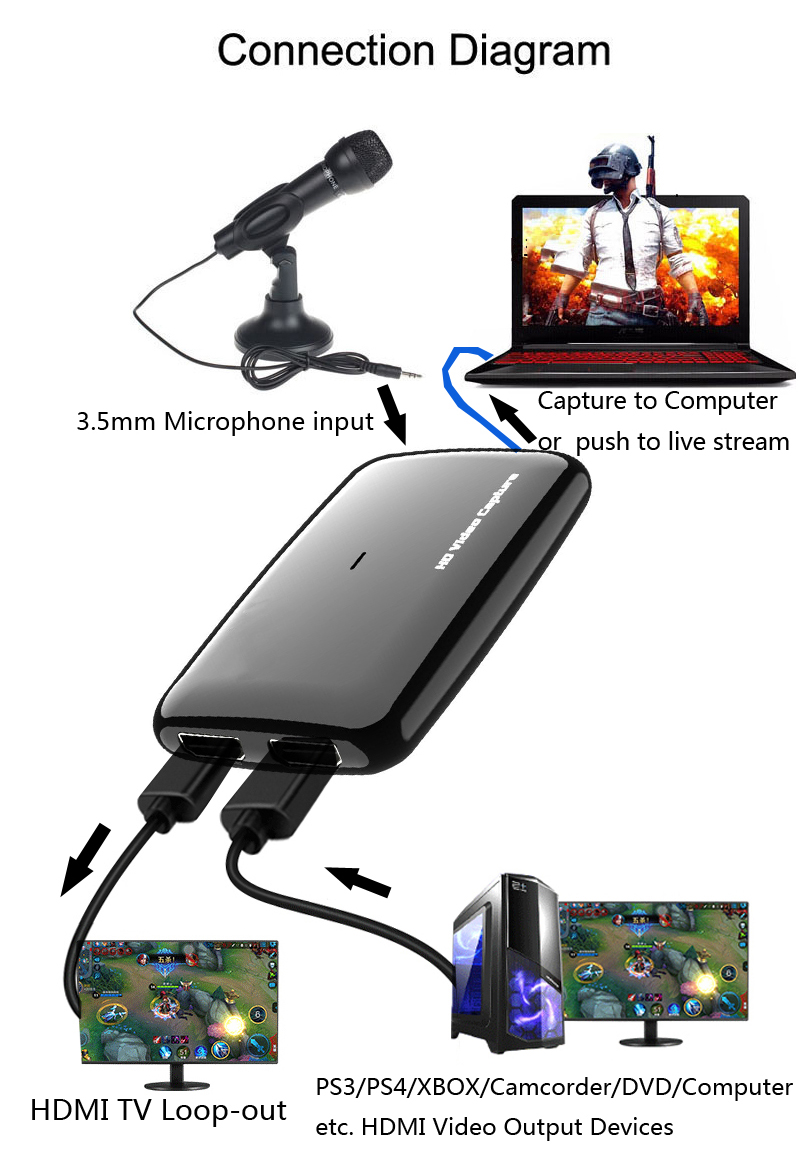 Original Ezcap 287 287P 261 266 Upgrade to 301 4K HD 1080P 60fps Video Capture Card HDMI to USB 3.0 Live Streaming Recording Box - 5