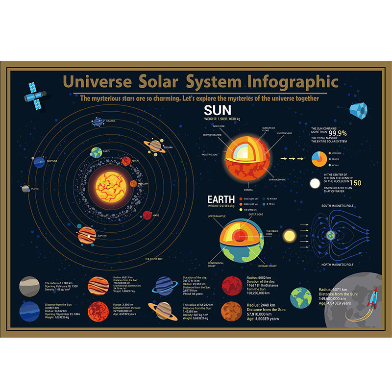 Sratch Map Black Gold Scraper Map Solar System Universe Science And Geography Teaching Tool Wall Chart Home Decoration Painting