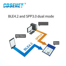 Bluetooth Module Dual Mode BLE4.2 SPP3.0 IoT SMD Serial Port E104-BT40 PCB Antenna Low Power BLE