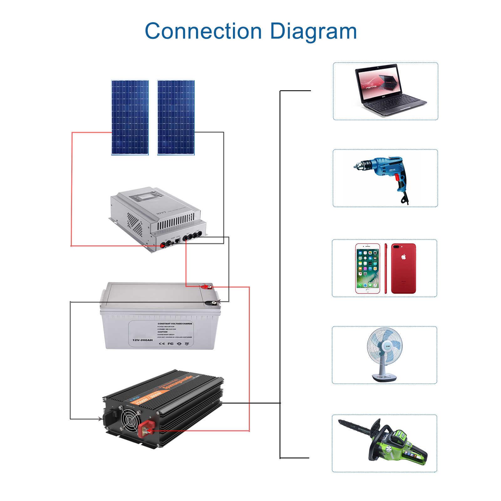 EDECOA 12V 220V 3500W / 7000W szczytowa czysta fala sinusoidalna inwerter słoneczny mocy dc na zasilanie prądem zmiennym inwerter