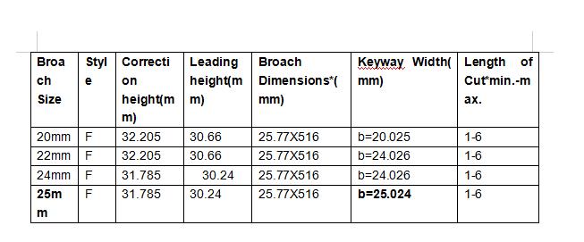 25mm hss f push-type keyway broach com