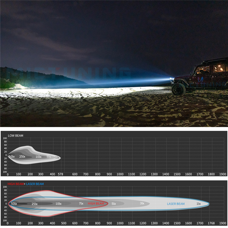 Image 5 - MICTUNING 7 Inch Upgrade LED Driving Headlight with Laser Light Beam 6000K Hyperspot Combo Light for Vehicle Motorcycle Boat RV-in Light Bar/Work Light from Automobiles & Motorcycles