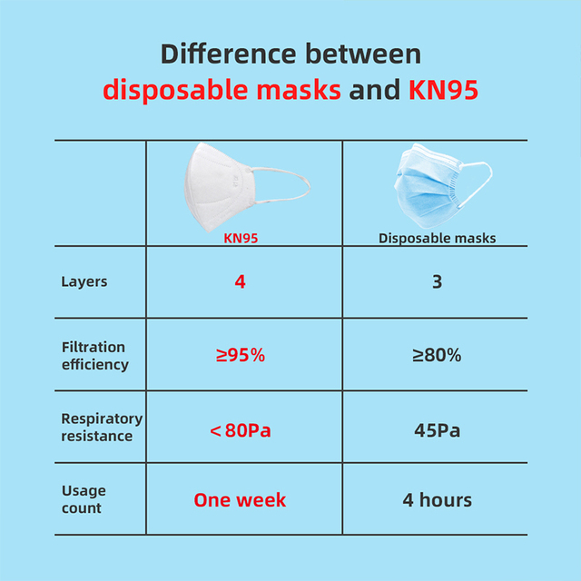 DHL N95 Disposable mondkapjes virus ffp3 mondkapjes mask Filter ffp2 mondkap Anti Pollution Gasket Anti Anti Flu Antiviral masks 2