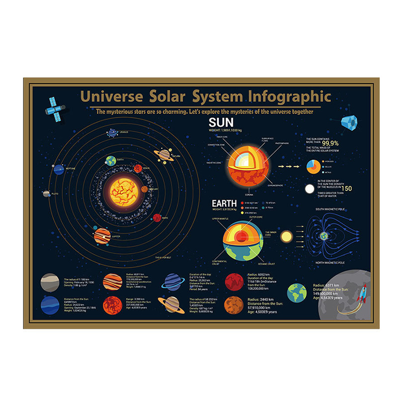 Deluxe Erase Solar System Asteroids Scratch Off Black Gold World Map Map 57.5*41.8cm Room Home Office Decoration Wall Stickers