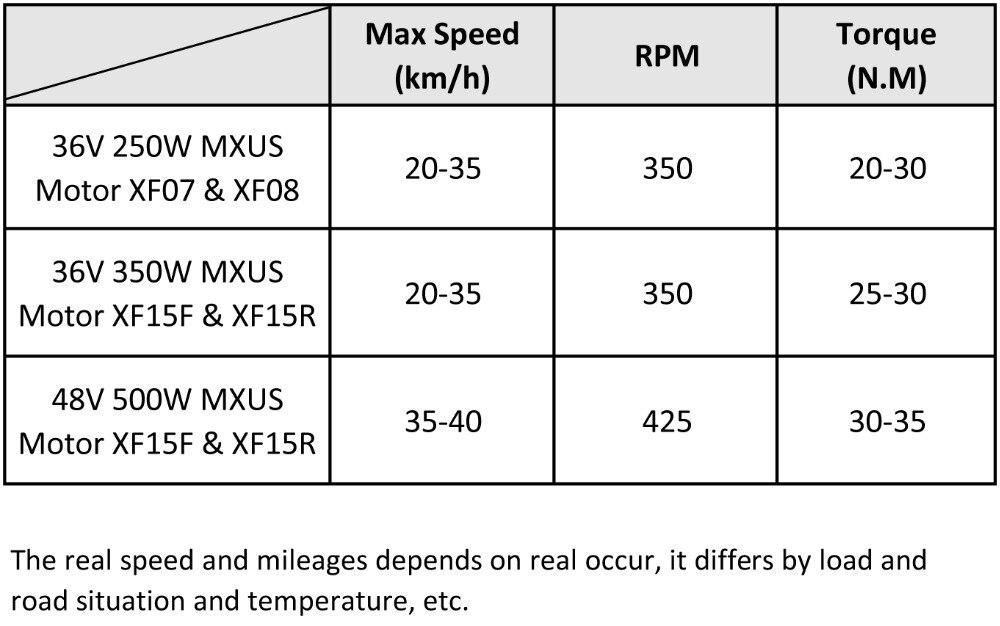 MXUS motor RPM