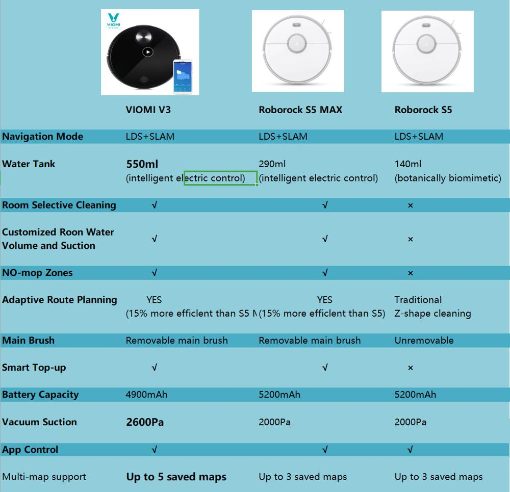 VIOMI-V3-Robot-Vacuum-Cleaner-2600Pa-Powerful-Suction-LDS-Laser-Navigation-Wet-and-Dry-for-Pet