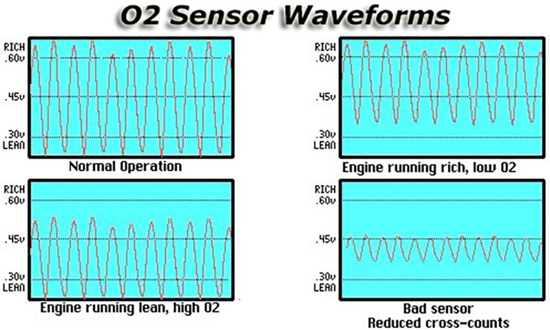 4 шт датчик кислорода для cadillac escalade ext hummer h2 2003