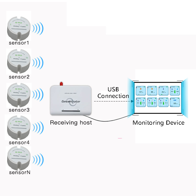 Image 2 - temperature monitoring data logger 433mhz wireless temperature sensor 868/915mhz wireless temperature detector transmitter-in Communications Parts from Cellphones & Telecommunications