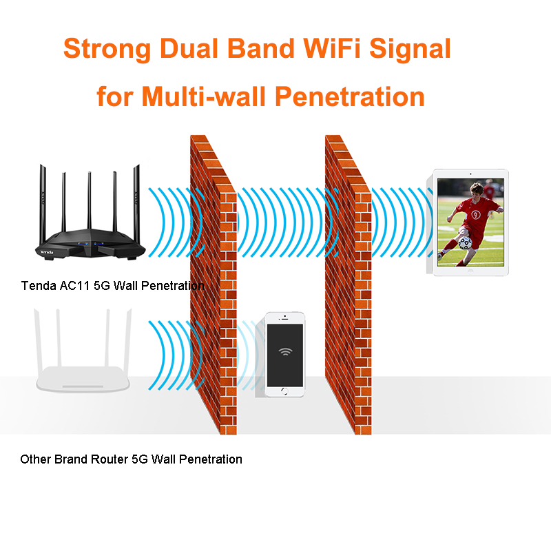 Tenda AC11/AC6/AC7/AC10 Wireless Wifi Router Gigabit Dual-Band AC1200 Repeater with 5*6dBi High Gain Antennas Wider Coverage 3