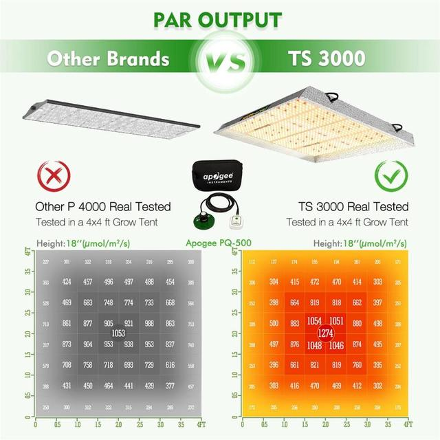 Mars Hydro TS 3000W LED Grow Light And 120x120cm Grow Tent Indoor Plants Veg Flower Replace HPS/HID  2