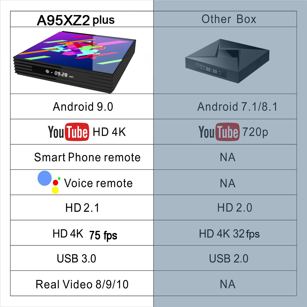 Image 3 - A95XZ2PLUS Smart tv box Android 9.0 TV Box 4GB RAM 64GB 32GB H.265 Media player 4K Google Voice Assistant Netflix Youtube tv box-in Set-top Boxes from Consumer Electronics