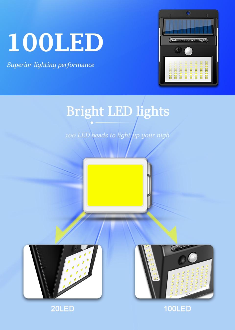 Ηλιακός λαμπτήρας chizao 20/100 led. Υψηλή φωτεινότητα-positive energy msow