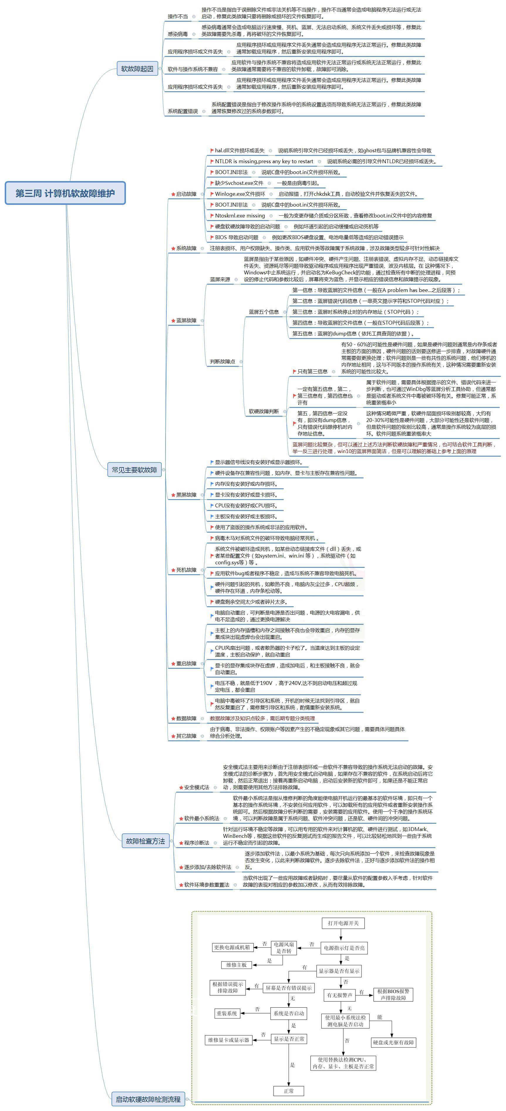 一张图让你秒懂电脑故障知识