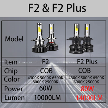 YHKOMS 80W 14000LM Car Haedlight H4 H7 H1 LED H8 H9 H11 4300K 5000K 6500K 8000K 25000K Auto fog Light 80W 16000LM 12V LED Bulb