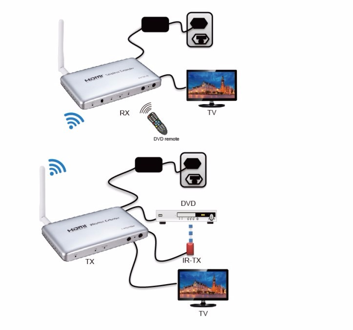 Quality Wireless HDMI Extender 50M HD 1080P Video Audio Signal Transmission System Converter Extender Transmitter Receiver TX RX