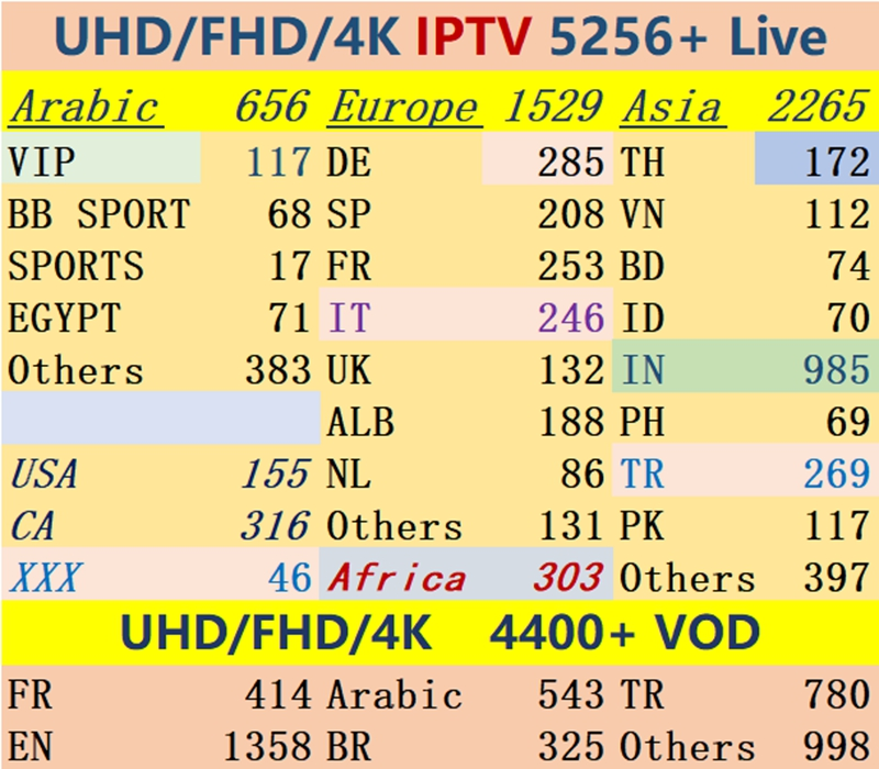 5000 Live VOD Adult XXX 1/3/6/12 Months Channel World's Most Stable Tamil Sports Asia Malaysia Thailand Arabia France IPTV