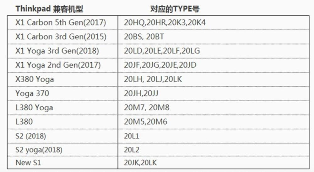 联想Lenovo Thinkpad x1 Carbon YOGA S1 P1 S2 X1隐士 以太网接口 mini迷你网口RJ45网卡转接线4X90F84315 FRU:04X6435