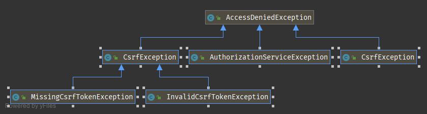 AccessDeniedException.png