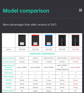 Image 3 - Fvdi 2020 abritesスキャナキープログラマカバーfvdi svci 2014 2015 2018 2019 VVDI2 ほとんどの車診断ツール