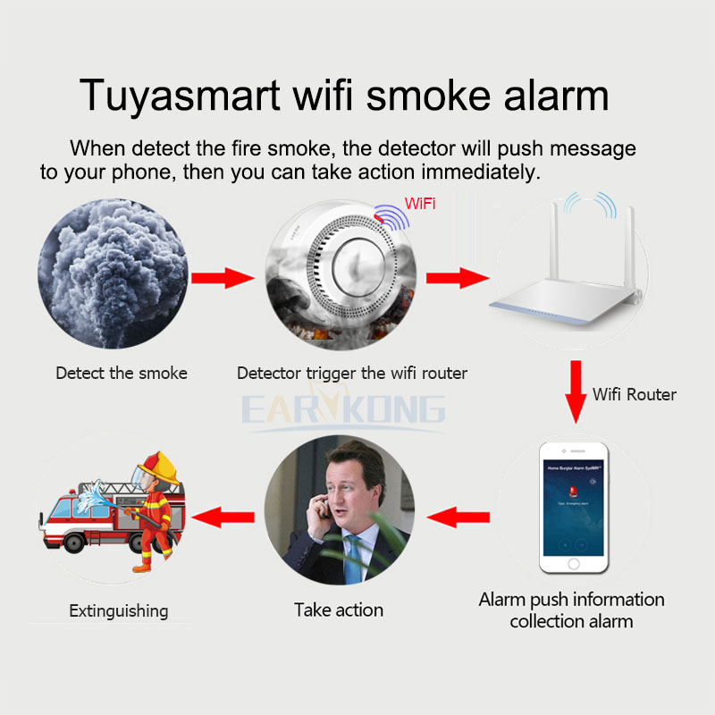 Closeout DealsSmoke-Alarm Tuya Firefighters Fire-Protection Wifi Home-Security-System Smokehouse-Combination