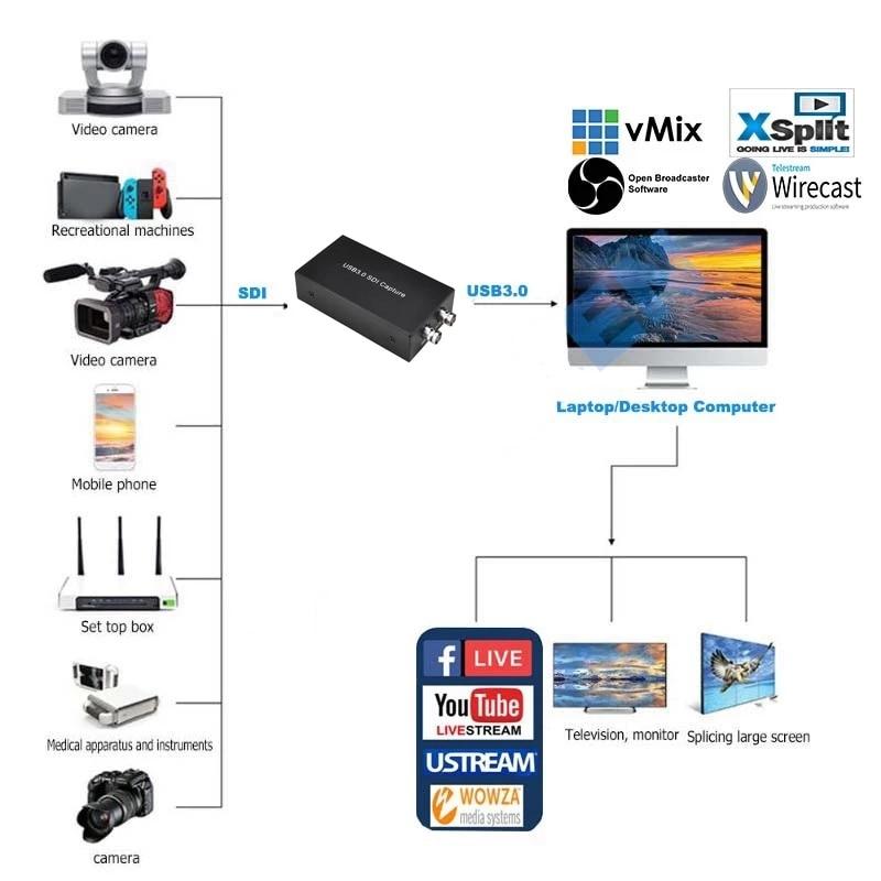 Ezcap262 UVC USB3.0 SDI Video Capture Card SDI To USB 3.0 Live Streaming Plate SDI Loop 1080p 60FPS Record Box for Mac Windows 5