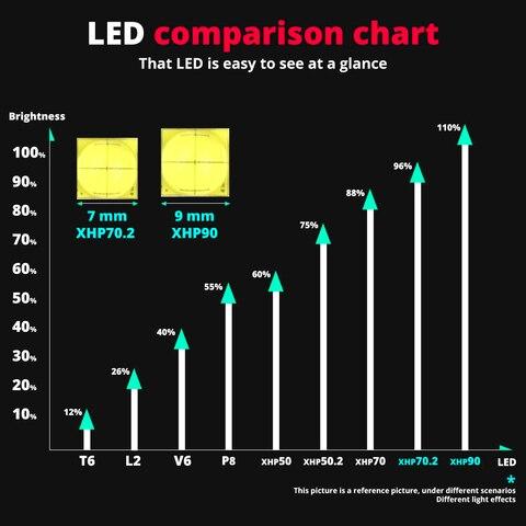 poderoso xhp50 xhp702 xhp90 led lanterna eletrica