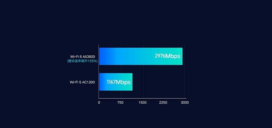 AliExpress | Router Xiomi AX3600 AIoT 5G Wi-Fi 6 WPA3 Dual-Band 2976Mbps 802.11ax 1