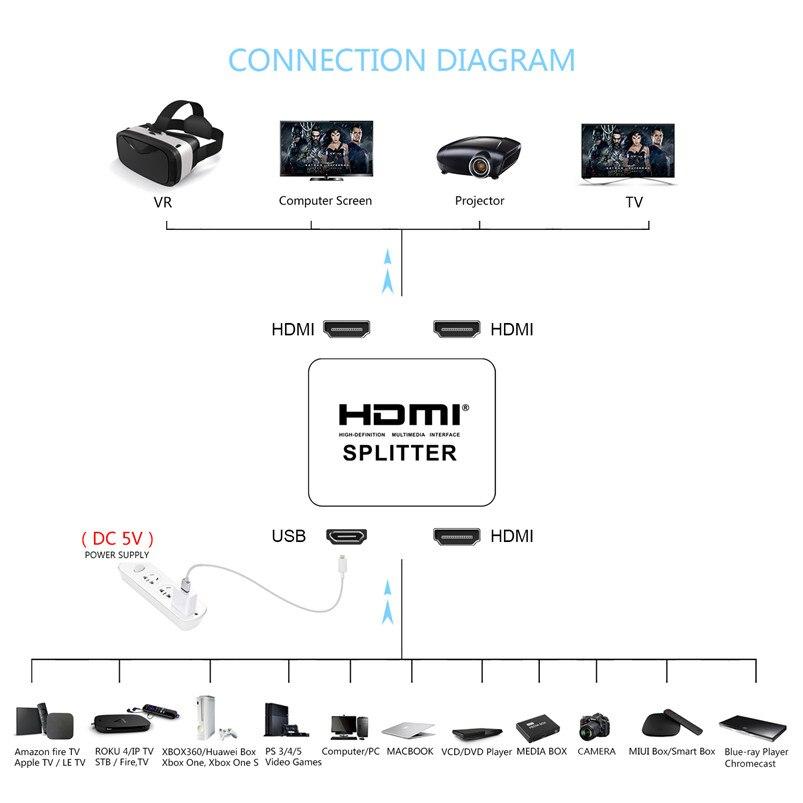 Image 2 - Robotsky HDMI Splitter Converter 1 Input 2 Output HDMI Splitter Switcher Box Hub Support 4KX2K 3D 2160p1080p for XBOX360 PS3/4/5