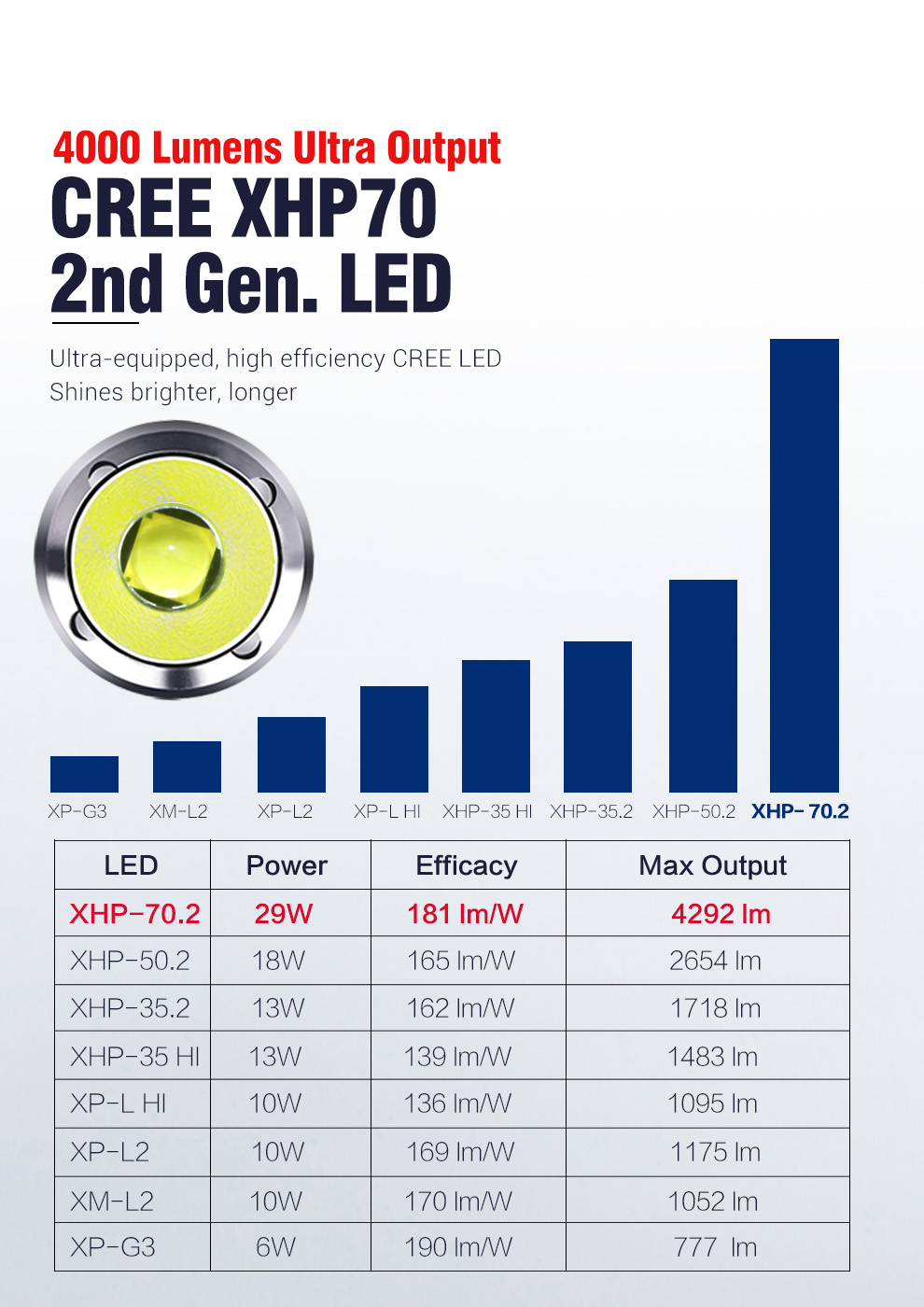 Lanterna led cree xhp g15, luz recarregável
