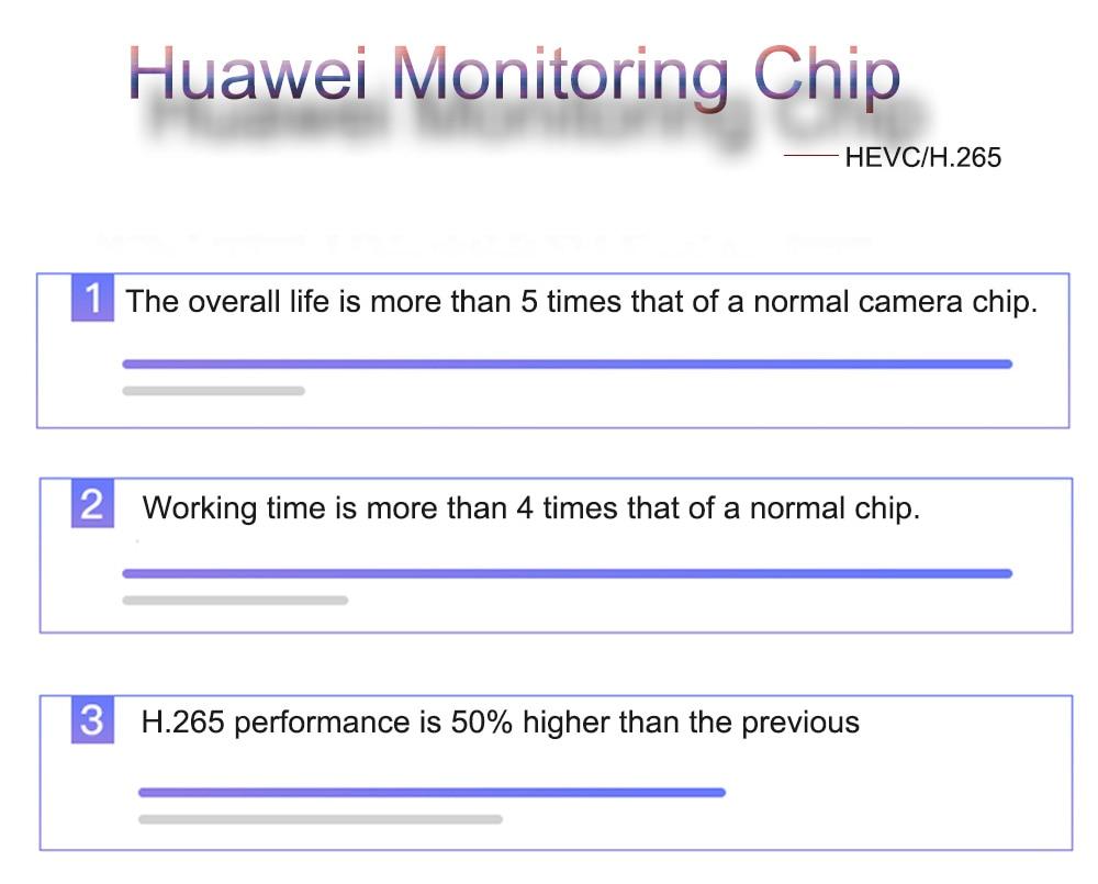Huawei monitoring chip1