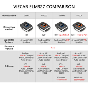 Image 2 - Viecar ELM 327 V2.2 VP003 PIC18F25K80 WIFI OBD 2 OBD2 ELM327 Bluetooth 4.0 Scanner for Android/IOS ODB2 Car Diagnostic Auto Tool