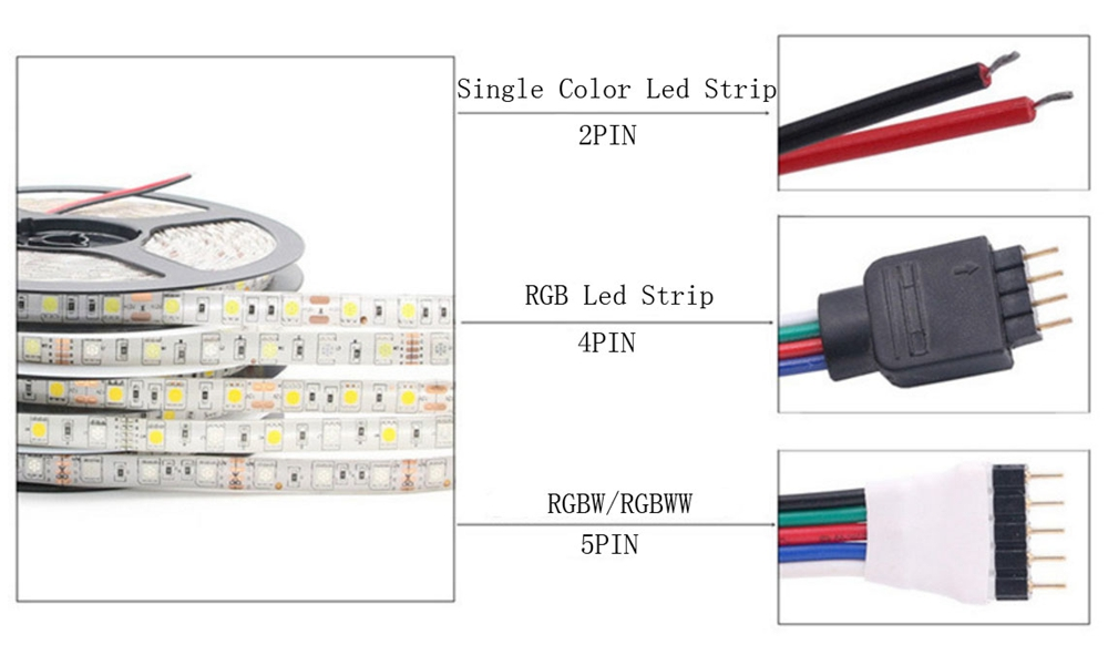 H3ed503509cfe47b397668655aa865cc0Z Led Strip 5050 RGB Lights DC12V Flexible Home Decoration Lighting Waterproof Led Tape RGB/White/Warm White/Blue/Green/Red