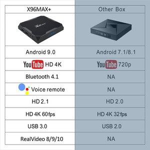 Image 2 - ТВ   приставка X96MAX Plus Android 9,0 4 Гб 64 Гб четырехъядерный процессор Amlogic S905X3 4 ГБ 32 ГБ ТВ  приставка Youtube 8K HD Netflix Wifi 2,4/5G X96MAX +