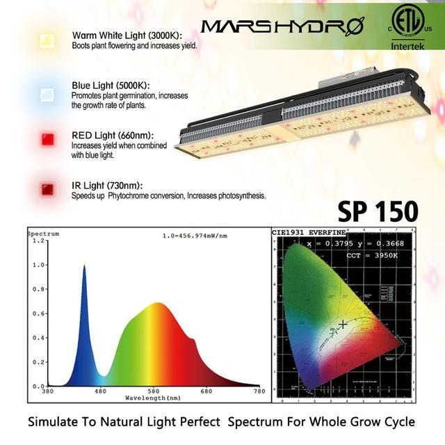 Newest Mars Hydro SP 6500 3000 150 LED Grow Light Full Spectrum 2