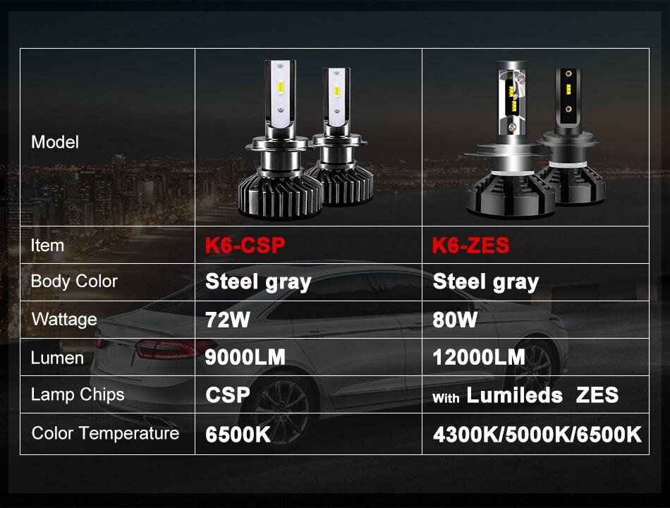 H4203fe60cf5f4e94b5dbd08f4bc482c1C hlxg Mini H4 Led H7 with Lumileds ZES 5000K LED 12000LM 72W/set Lampada H1 Bulb HB3 9005 9006 hb4 Fog Light 4300K H8 H11 6500K
