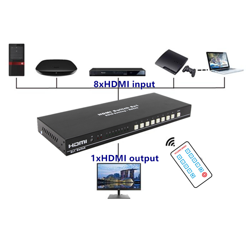Image 5 - 8 Ports HDMI Switch Switcher Adapter 8x1 4K*2K 3D HD1080p AC3/DSD IR RC Control Female Connector For DVD PS34 HDTV Free Shipping-in HDMI Cables from Consumer Electronics