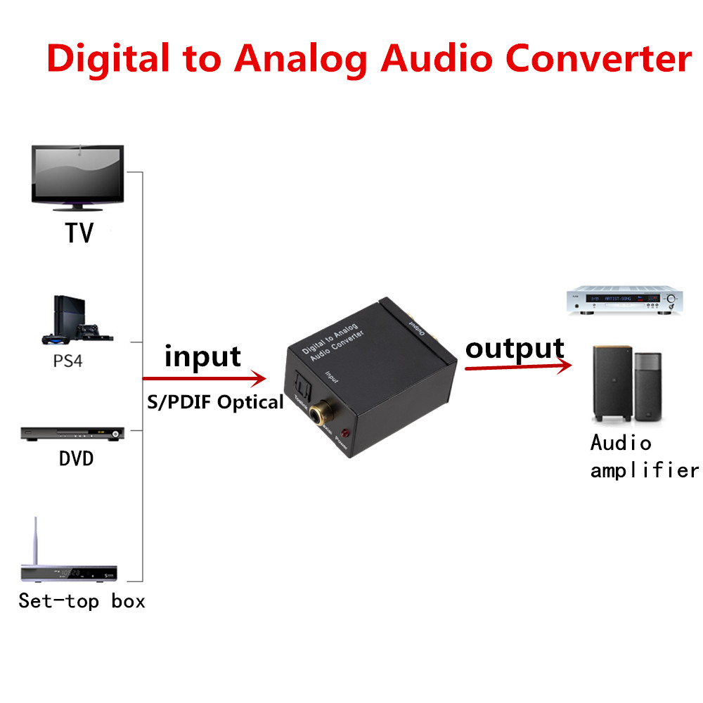Grwibeou digital to analog audio converter fiber toslink coaxial - Audio dan video mudah alih - Foto 5