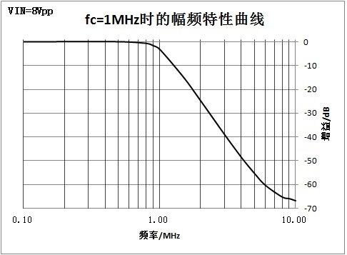 Filtro de paso bajo RC de 4 orden activo de alta frecuencia - 4