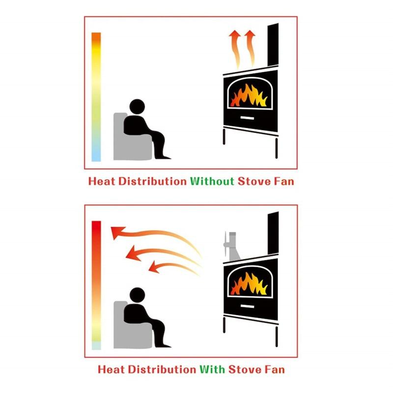 2020 Stove fan New Professional fireplace tool kit heat-driven 4-blade furnace fan silent operation  fan for stove