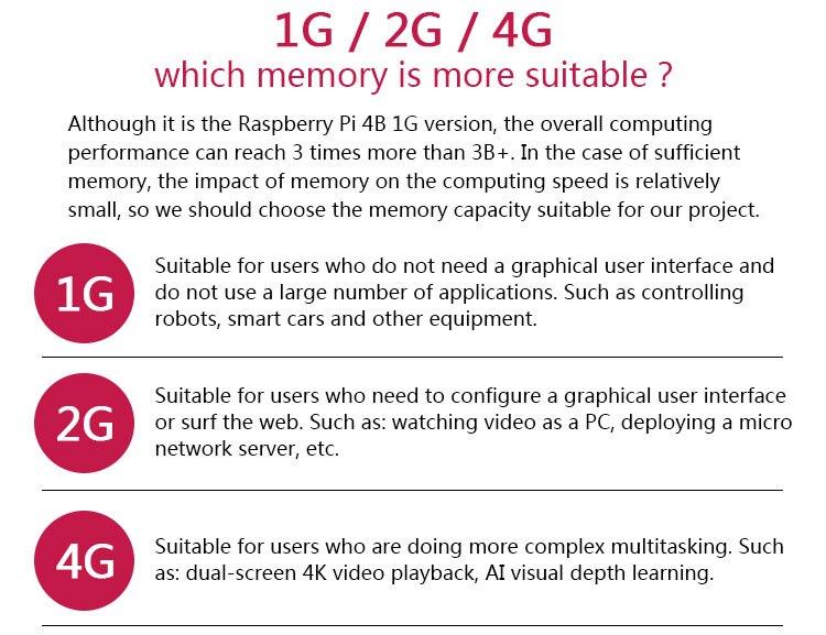 Новый 2019 официальный оригинальный Raspberry Pi 4 Модель B макетная плата комплект ram 1G/2G/4G 4-ядерный процессор 1,5 ГГц 3 Спидера, чем Pi 3B +