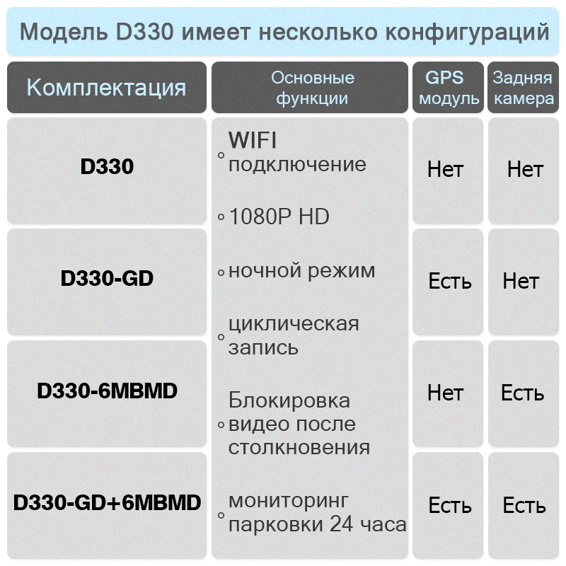 Jado D330 Full HD 1080p DVR WIFI Gps-treker