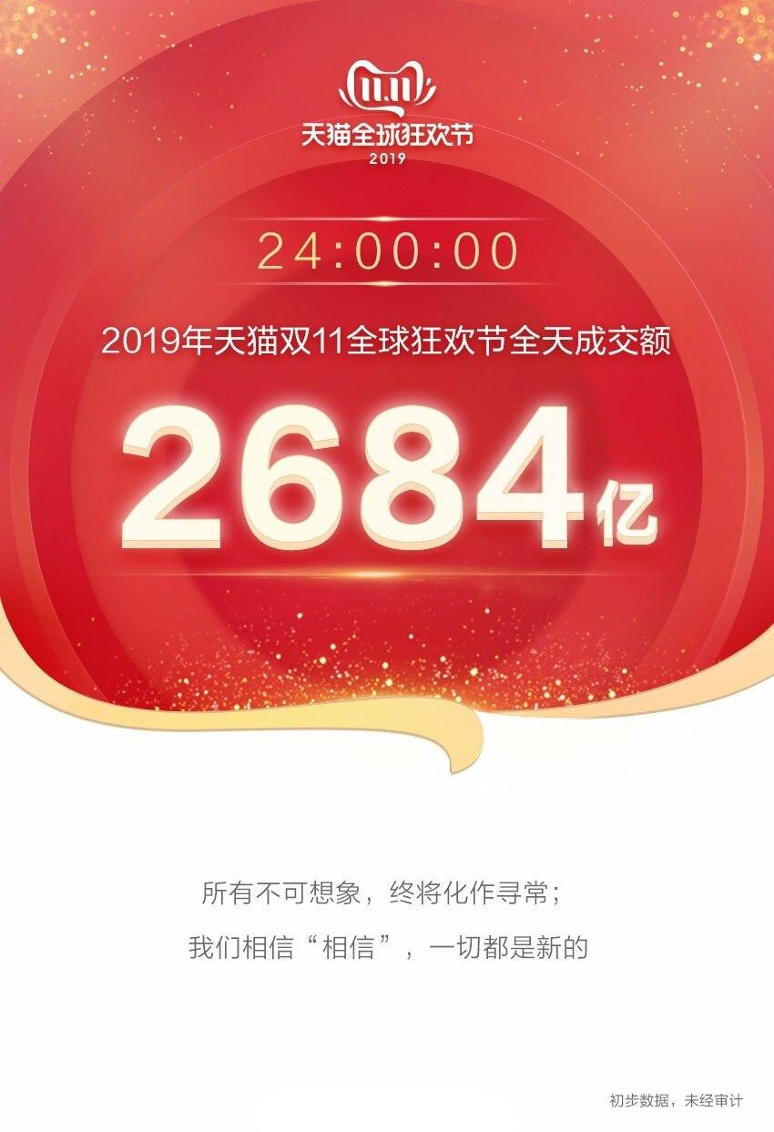 2019天猫双十一最终成交额:2684亿!