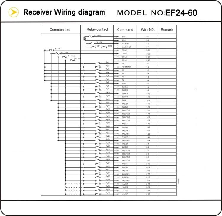 à prova de explosão exct4 controle remoto sem fio EF24-60 com sirene