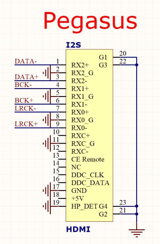 PEGASUS I2S layout-2
