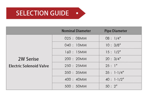 "Image 4 - Electric Solenoid Valve 1/4"" 3/8"" 1/2"" 3/4"" 1"" DN8/10/15/20/25/50 Normally Opened Pneumatic for Water Oil Air 12V/24V/220V/110V"