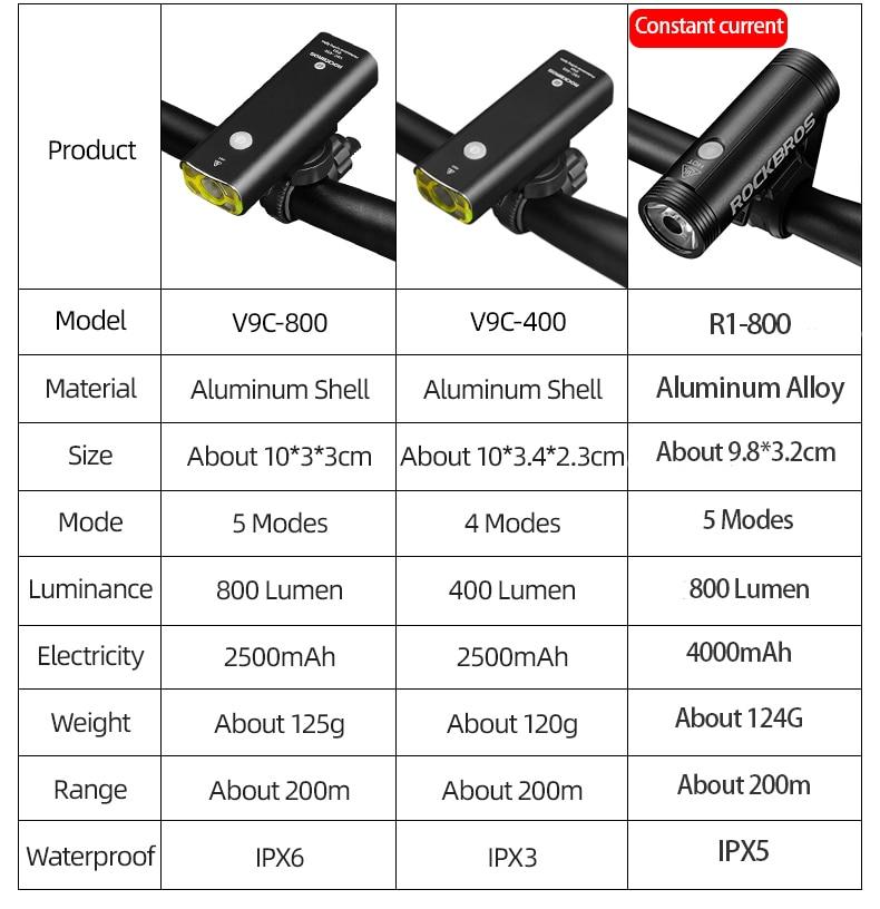 ROCKBROS Bike Light Rainproof USB Rechargeable LED 2000mAh MTB Front Lamp Headlight Aluminum Ultralight Flashlight Bicycle Light