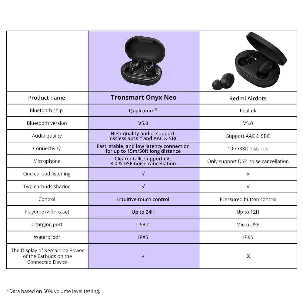 Tronsmart オニキスネオ TWS イヤホン Bluetooth ワイヤレスイヤフォン 24H プレイタイム withQualcomm チップ、ボリュームコントロール