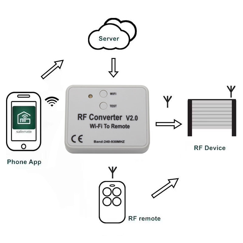 Image 2 - Universal WIFI remote control converter 330 868MHz Android IOS RF WIFI remote control Wi Fi to Remote RF Converter 240~930MHzDoor Remote Control   -