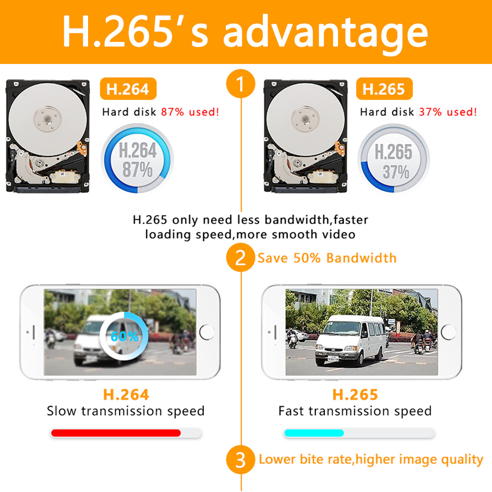 5in1 real h.265 4ch 5m n hvr